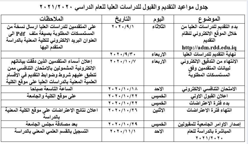 تعليمات التقديم للدراسات العليا 2020 - 2021
